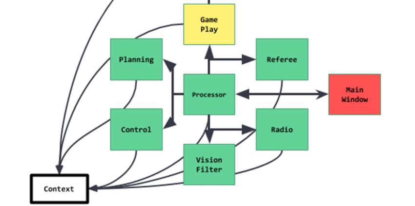 RoboCup current structure